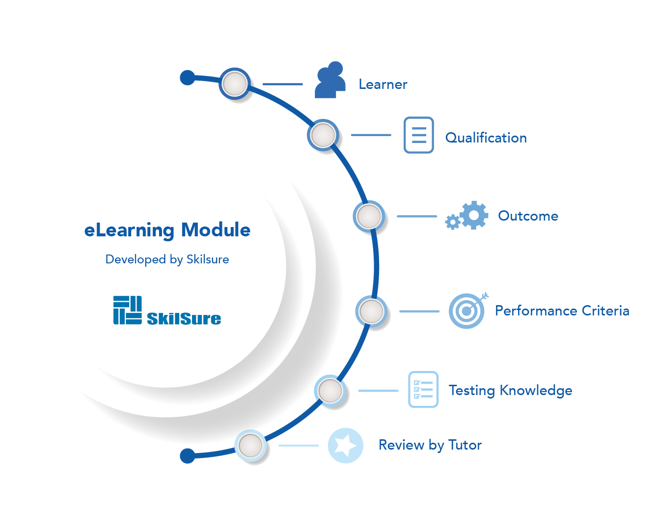 elearning process